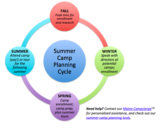 Camp Planning Cycle